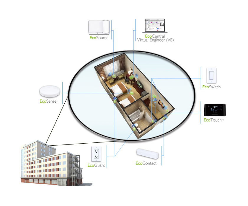 EcoSmart, Full system, IoT, Internet of Things, EMS, Energy Management Systems
